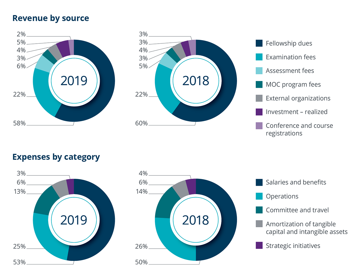 Royal College -Revenue by source graphics