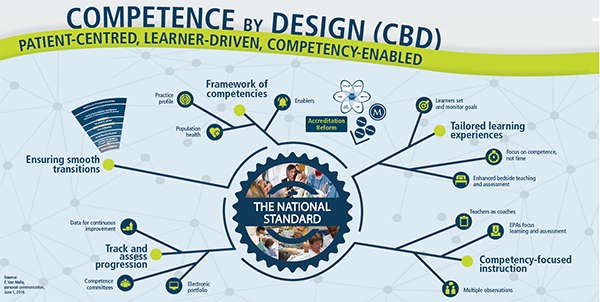 Competence by  Design: Patient-Centred, Learner-Driven, Competency-Enabled