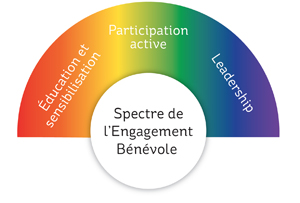 Spectrum of volunteer engagement: 1 education and awareness, 2 active participation, 3 leadership